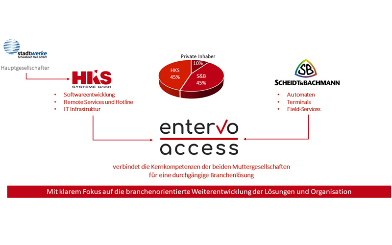 entervo-access